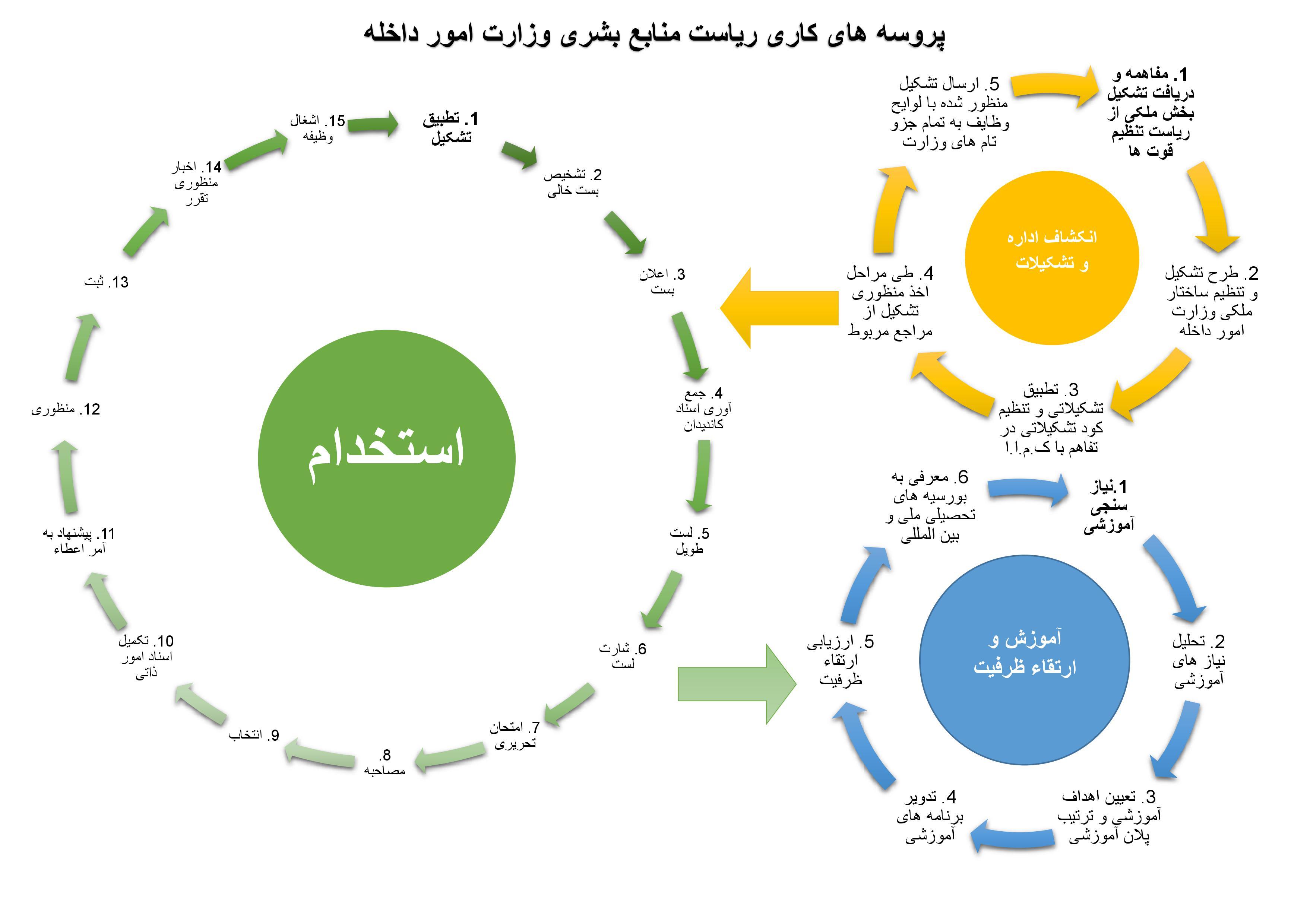 پروسه های کاری منابع بشری
